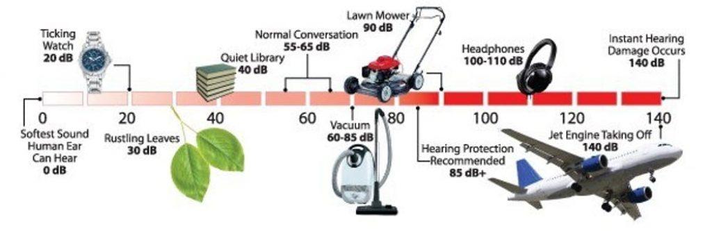 Noise Level comparison & pollution sources with db levels
